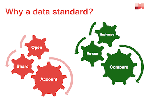 Why adopt a data standard: open, share, account + exchange, re-use, compare