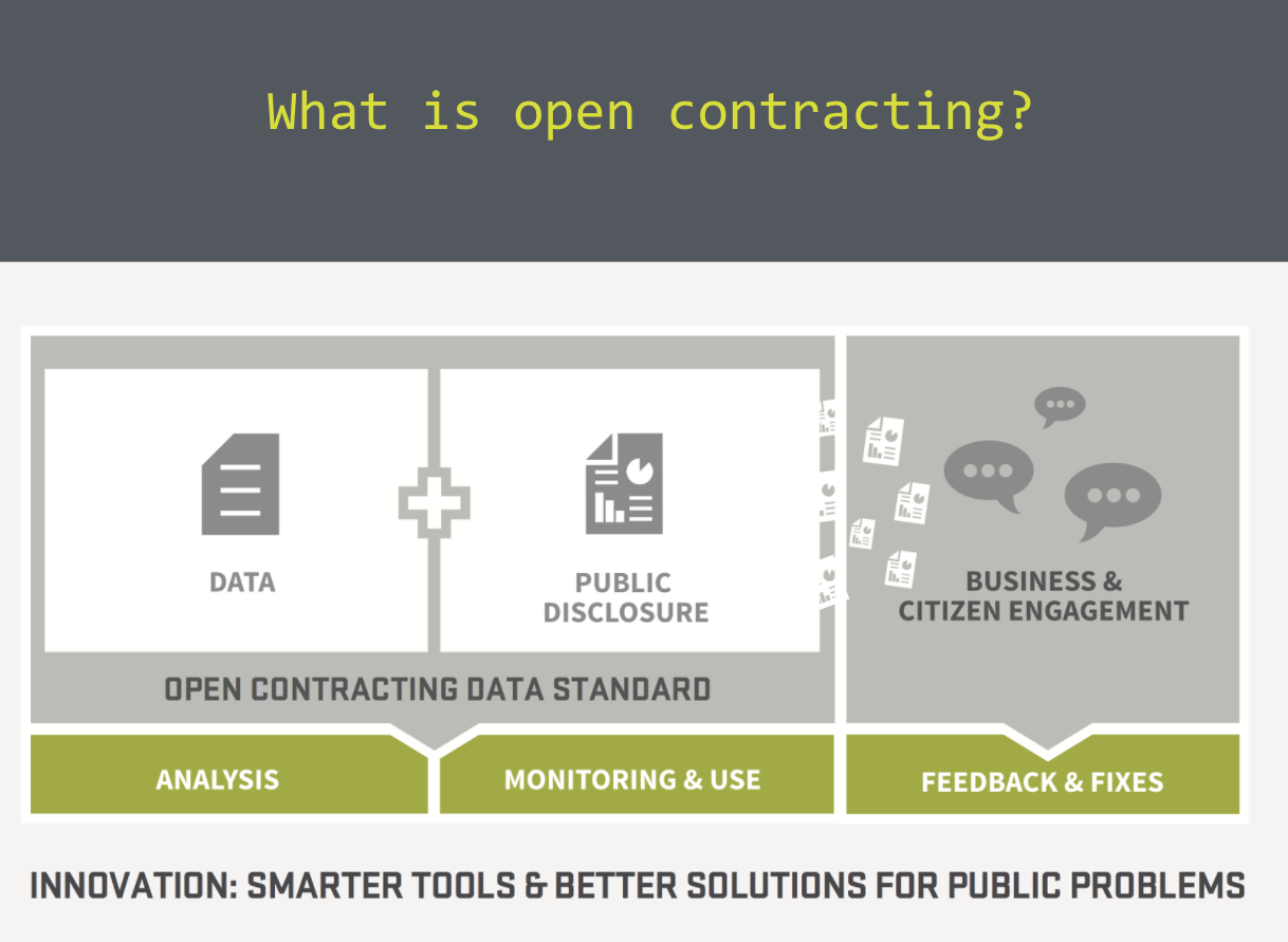 The structure of open contracting