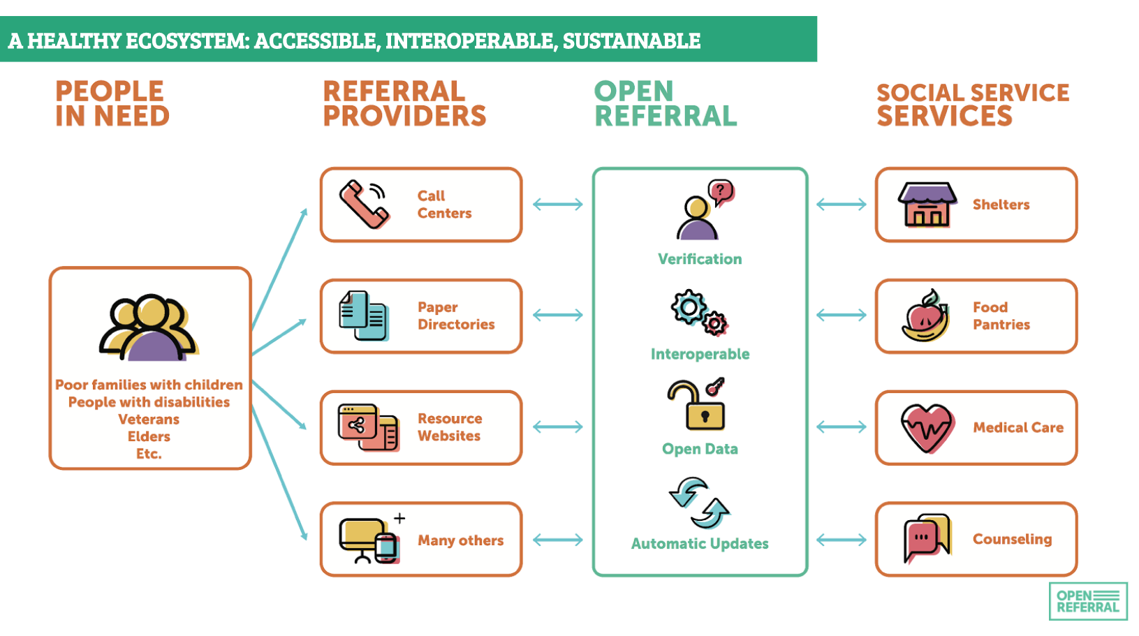 A Healthy Ecosystem: Accessible, Interoperable, Sustainable